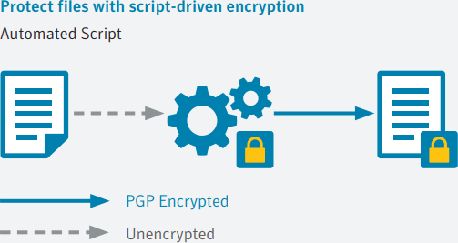 Protect files with script-driven encryption